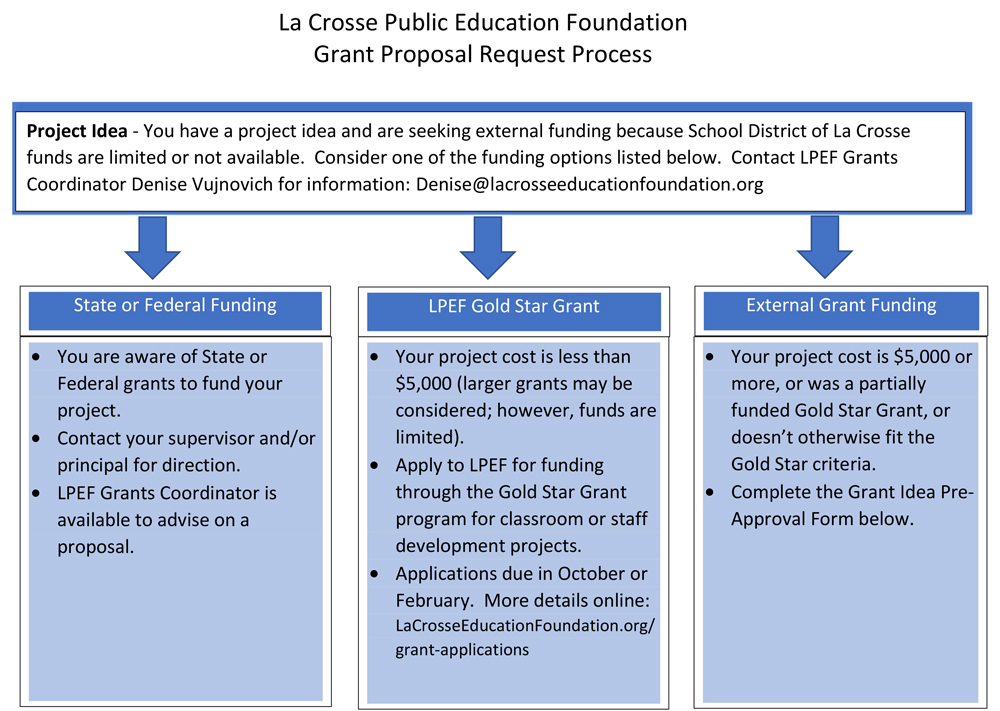 Grant idea form | La Crosse Public Education Foundation